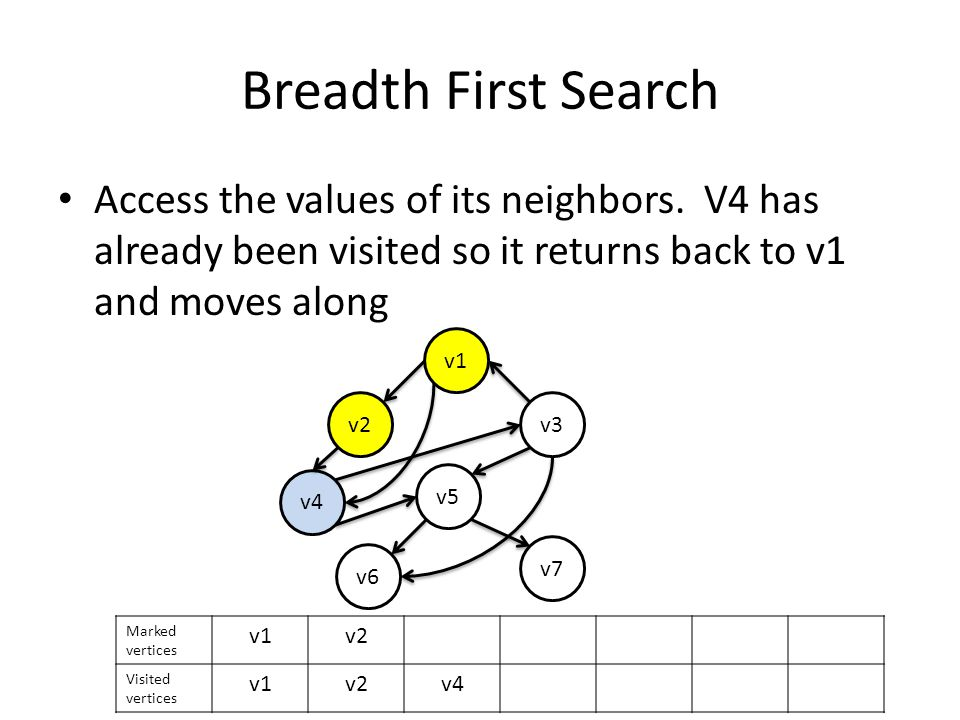 Breadth First Search Access the values of its neighbors.