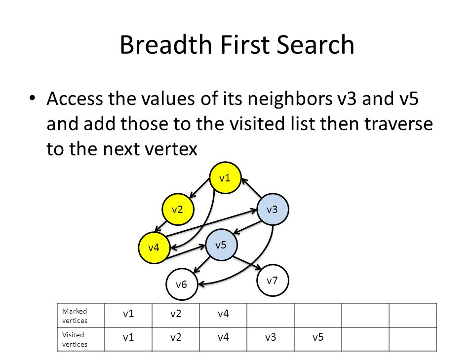 Breadth First Search Access the values of its neighbors v3 and v5 and add those to the visited list then traverse to the next vertex v1 v2v3 v4 v5 v6 v7 Marked vertices v1v2v4 Visited vertices v1v2v4v3v5