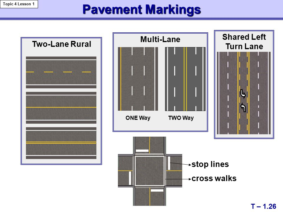 Multi-Lane Two-Lane Rural Pavement Markings Shared Left Turn Lane stop lines cross walks ONE WayTWO Way T – 1.26 Topic 4 Lesson 1