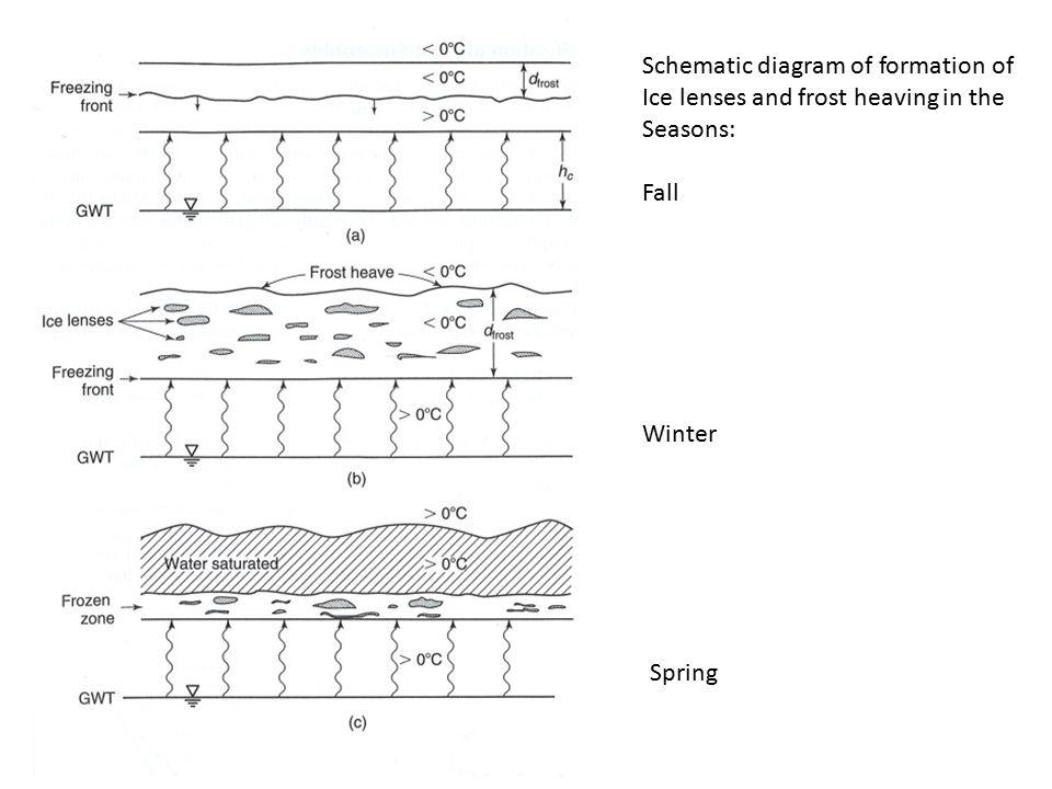 Pavement Design Cbr Freezethaw In Soils Schematic Diagram Of