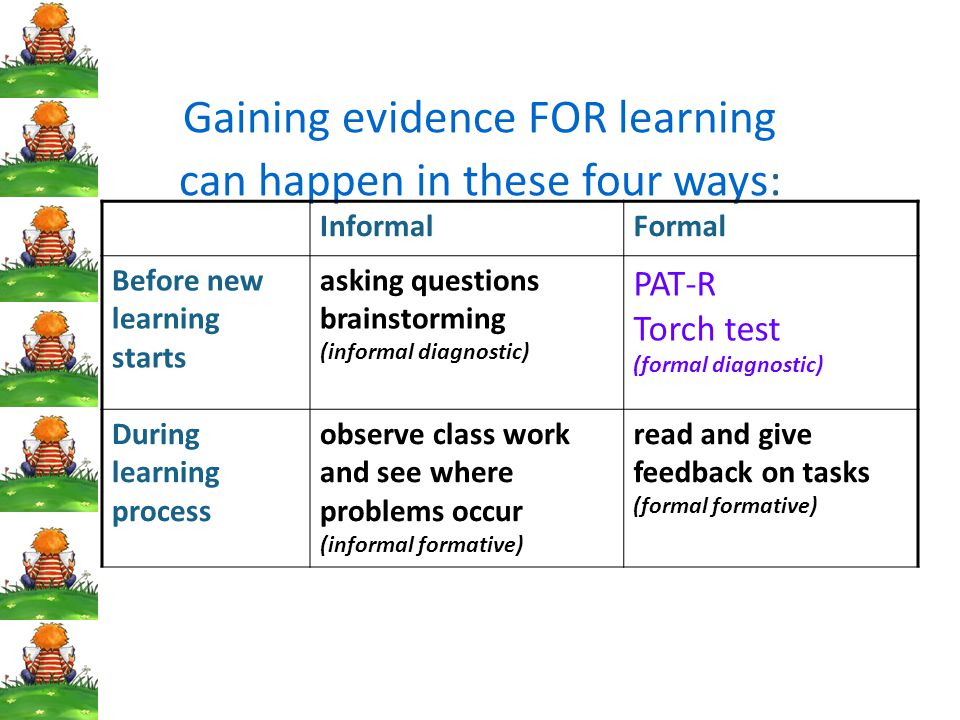 Gaining evidence FOR learning can happen in these four ways: InformalFormal Before new learning starts asking questions brainstorming (informal diagnostic) PAT-R Torch test (formal diagnostic) During learning process observe class work and see where problems occur (informal formative) read and give feedback on tasks (formal formative)