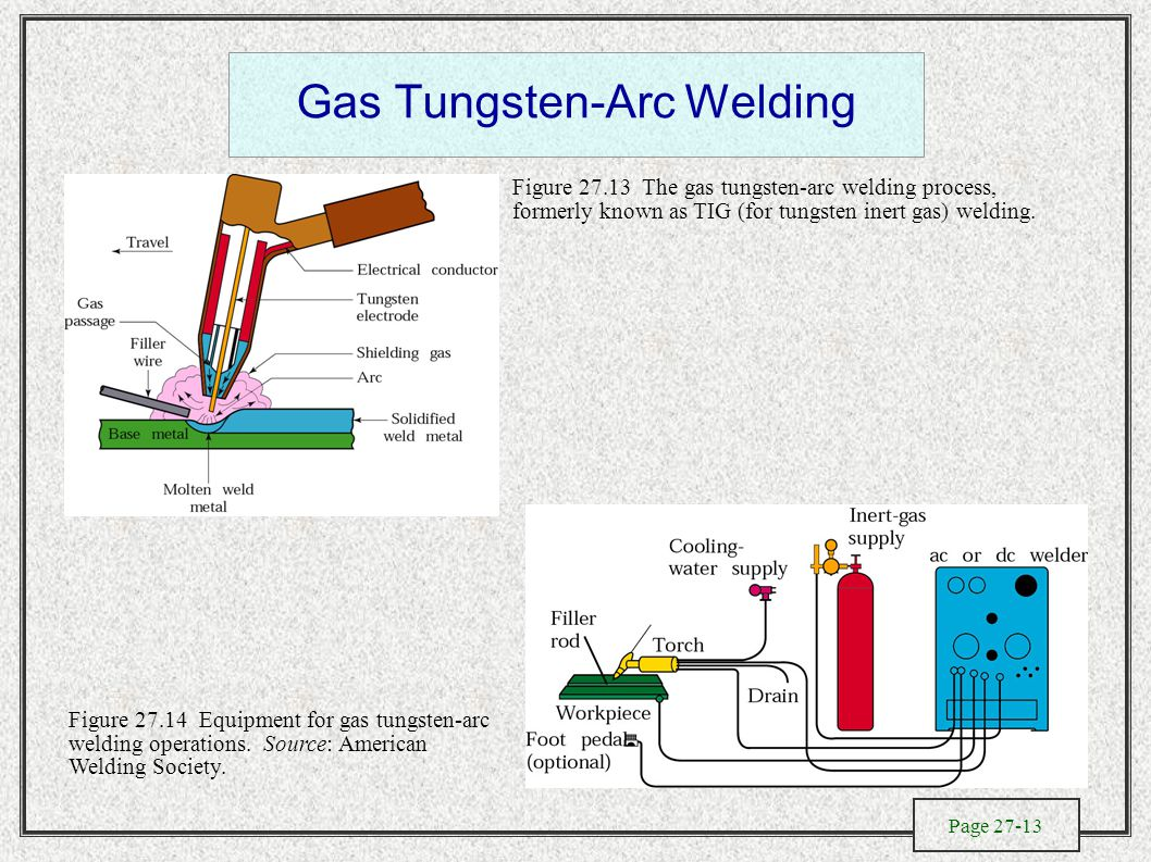 Page 27 1 Fusion Welding Processes Chapter 7 2 General Gas Line Diagram Tungsten Arc Figure The Process Formerly