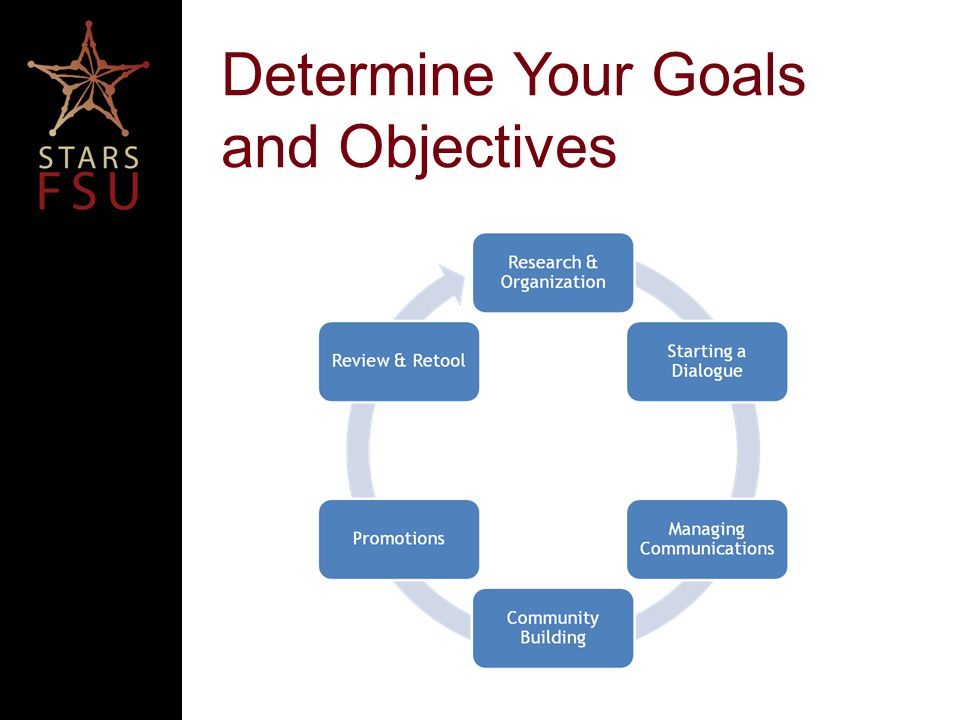 Determine Your Goals and Objectives