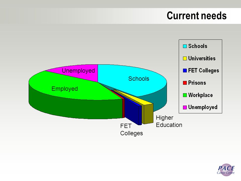 Employed Schools Unemployed Higher Education FET Colleges