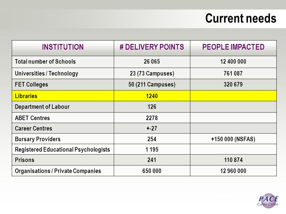 Career Development Association of Australia 2010 INSTITUTION# DELIVERY POINTSPEOPLE IMPACTED Total number of Schools Universities / Technology23 (73 Campuses) FET Colleges50 (211 Campuses) Libraries1240 Department of Labour126 ABET Centres2278 Career Centres+-27 Bursary Providers (NSFAS) Registered Educational Psychologists1 195 Prisons Organisations / Private Companies Current needs