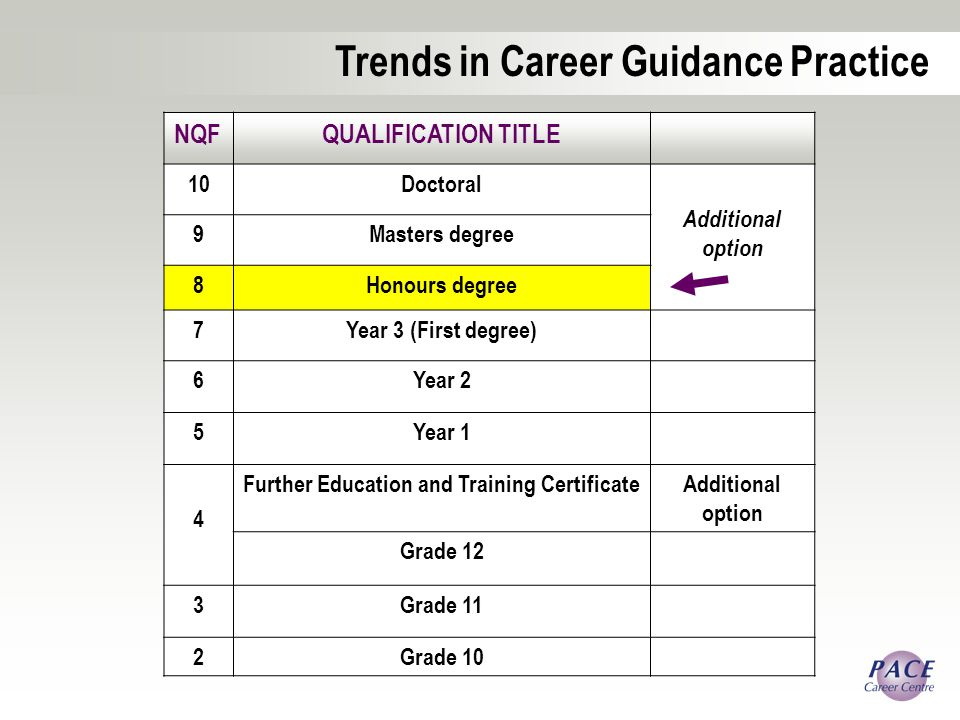 NQFQUALIFICATION TITLE 10Doctoral Additional option 9Masters degree 8Honours degree 7Year 3 (First degree) 6Year 2 5Year 1 4 Further Education and Training CertificateAdditional option Grade 12 3Grade 11 2Grade 10 Trends in Career Guidance Practice