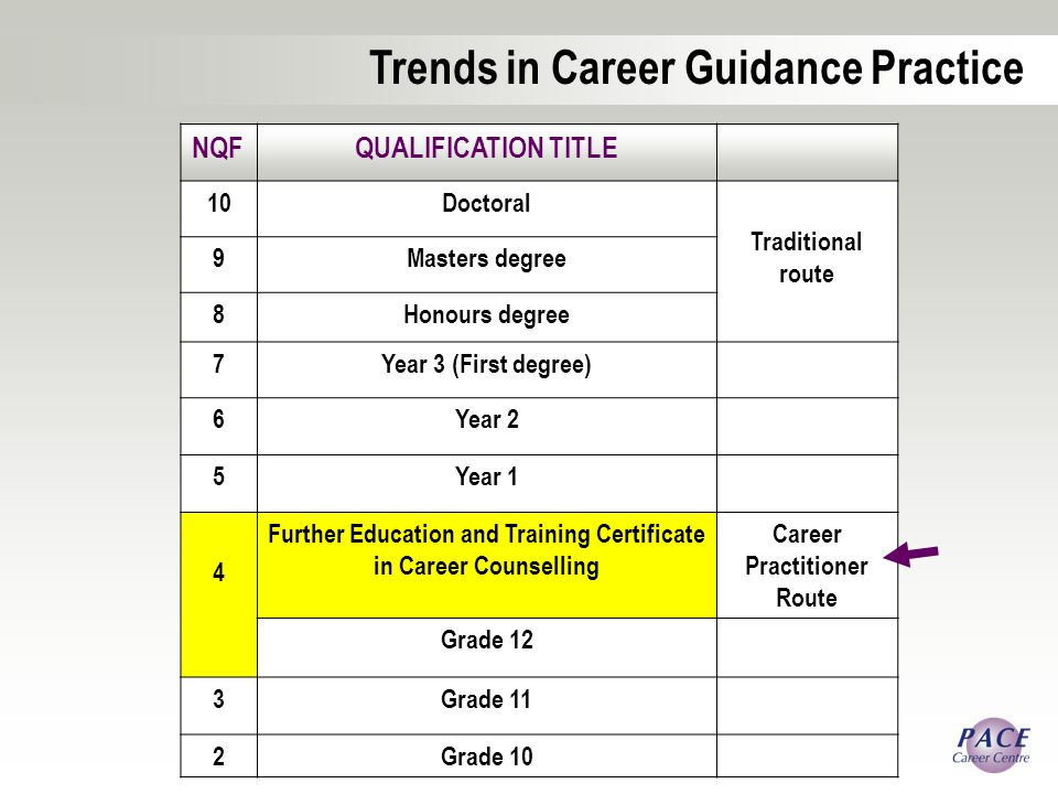 NQFQUALIFICATION TITLE 10Doctoral Traditional route 9Masters degree 8Honours degree 7Year 3 (First degree) 6Year 2 5Year 1 4 Further Education and Training Certificate in Career Counselling Career Practitioner Route Grade 12 3Grade 11 2Grade 10 Trends in Career Guidance Practice