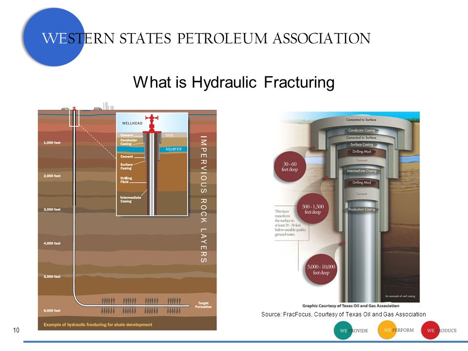 WESTERN STATES PETROLEUM ASSOCIATION What is Hydraulic Fracturing Source: FracFocus, Courtesy of Texas Oil and Gas Association 10