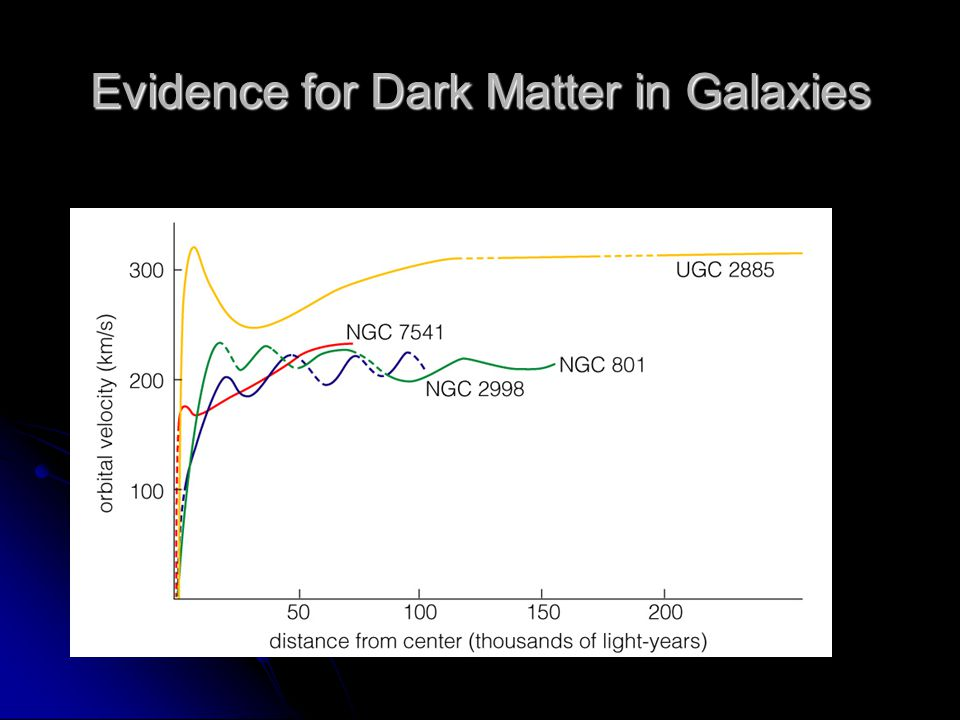 Evidence for Dark Matter in Galaxies