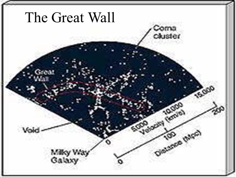 Structure Formation Since 90% of the matter in the universe is now believed to be in the form of Dark Matter , it is likely that the overall structure of the universe was/is significantly influenced by it.