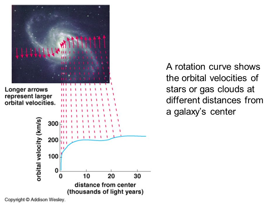 Measuring the rotation of a spiral galaxy with 21-cm line of atomic hydrogen.
