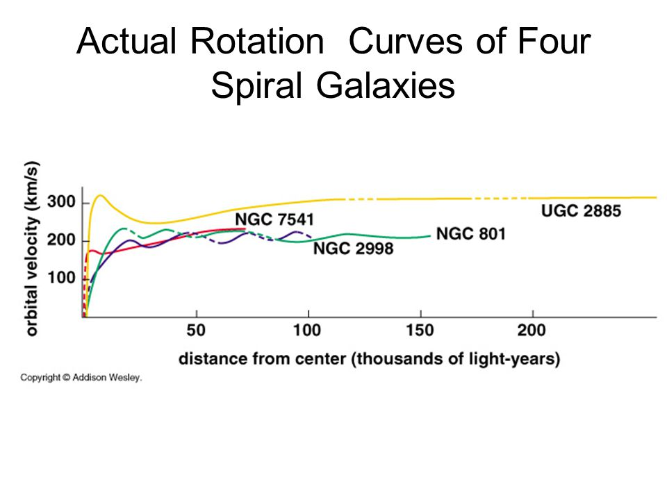 A rotation curve shows the orbital velocities of stars or gas clouds at different distances from a galaxy's center