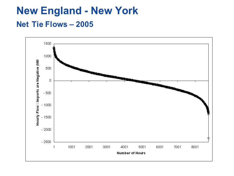 New England - New York Net Tie Flows – 2005