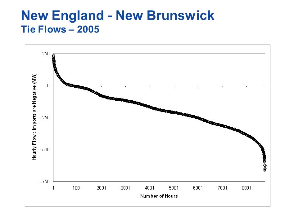 New England - New Brunswick Tie Flows – 2005