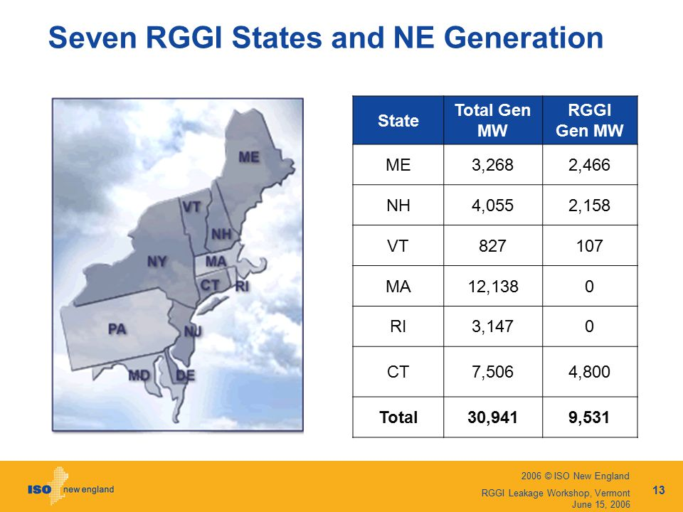 2006 © ISO New England 13 RGGI Leakage Workshop, Vermont June 15, 2006 Seven RGGI States and NE Generation State Total Gen MW RGGI Gen MW ME3,2682,466 NH4,0552,158 VT MA12,1380 RI3,1470 CT7,5064,800 Total30,9419,531
