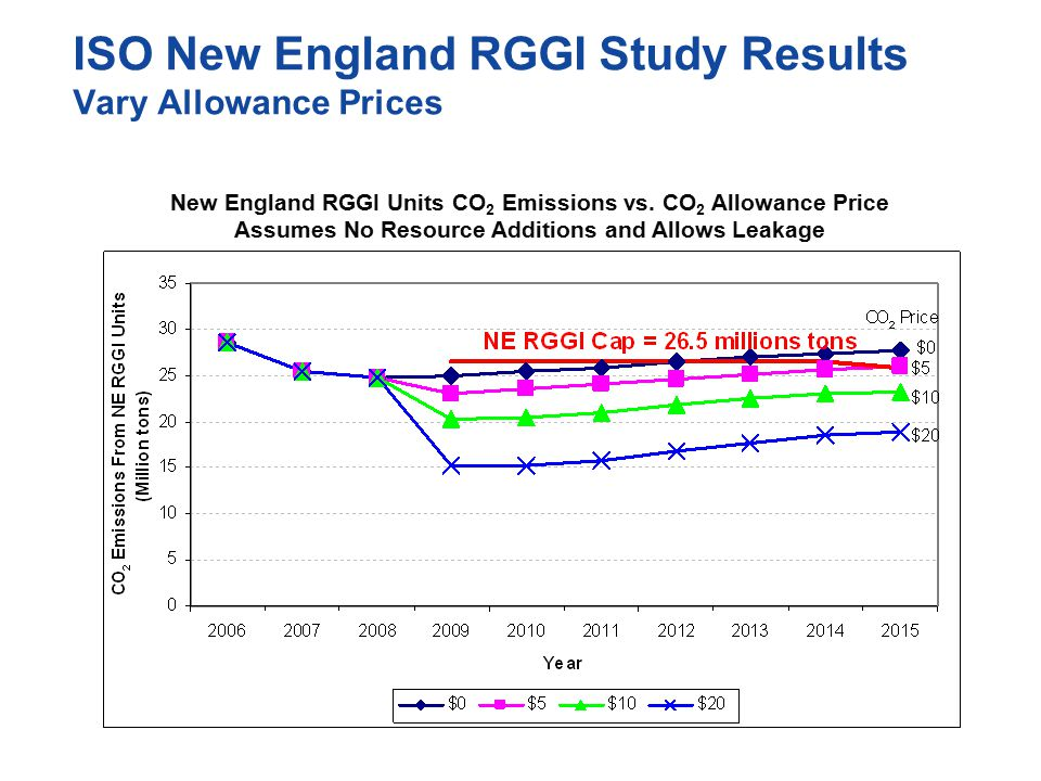ISO New England RGGI Study Results Vary Allowance Prices New England RGGI Units CO 2 Emissions vs.