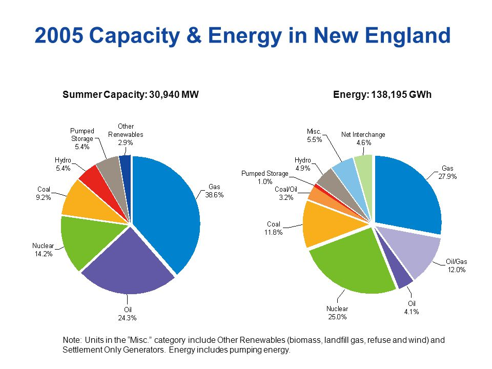 2005 Capacity & Energy in New England Summer Capacity: 30,940 MWEnergy: 138,195 GWh Note: Units in the Misc. category include Other Renewables (biomass, landfill gas, refuse and wind) and Settlement Only Generators.