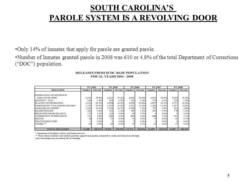 5 Only 14% of inmates that apply for parole are granted parole.