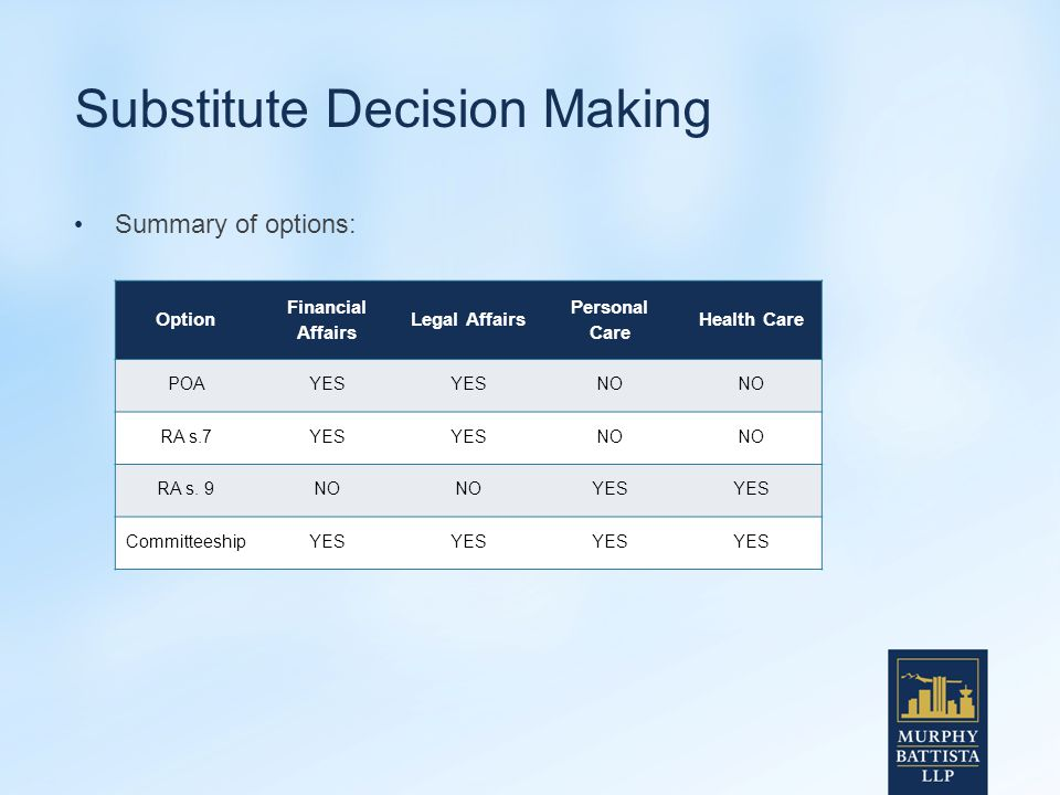Substitute Decision Making Summary of options: Option Financial Affairs Legal Affairs Personal Care Health Care POAYES NO RA s.7YES NO RA s.