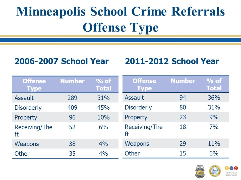 Minneapolis School Crime Referrals Offense Type School Year Offense Type Number% of Total Assault28931% Disorderly40945% Property9610% Receiving/The ft 526% Weapons384% Other354% School Year Offense Type Number% of Total Assault9436% Disorderly8031% Property239% Receiving/The ft 187% Weapons2911% Other156%