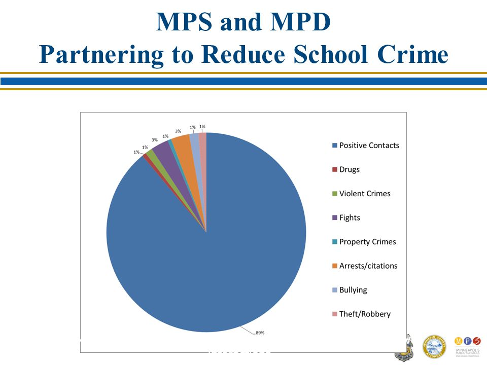 MPS and MPD Partnering to Reduce School Crime 89% of the documented contacts by the SRO's are during positive interactions