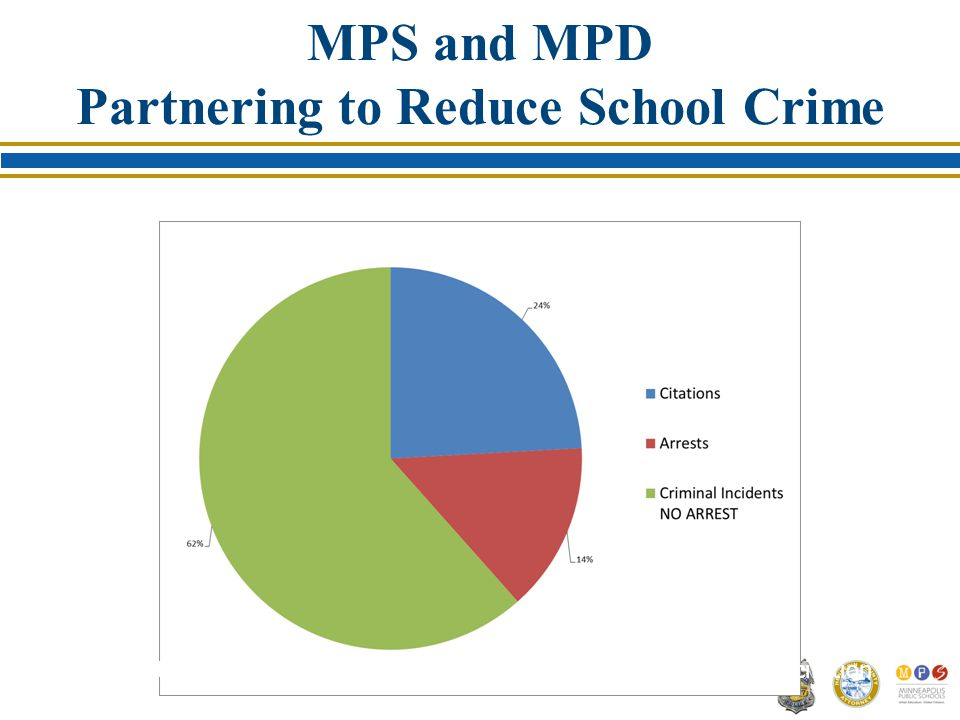 MPS and MPD Partnering to Reduce School Crime 62% of the documented criminal incidents DO NOT end in arrest or citation
