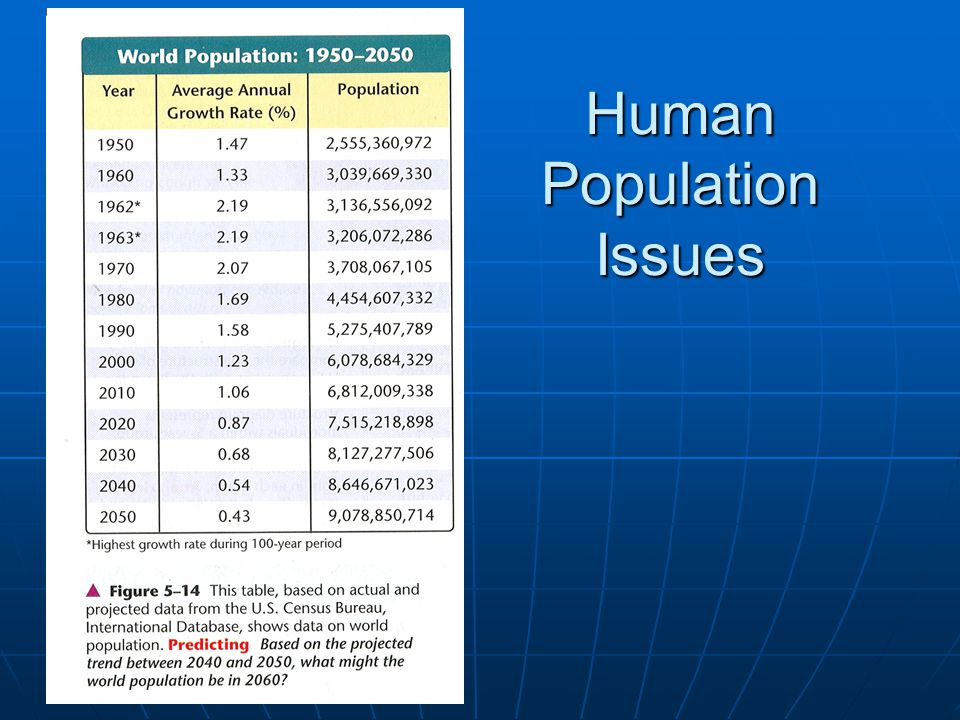 Human Population Issues