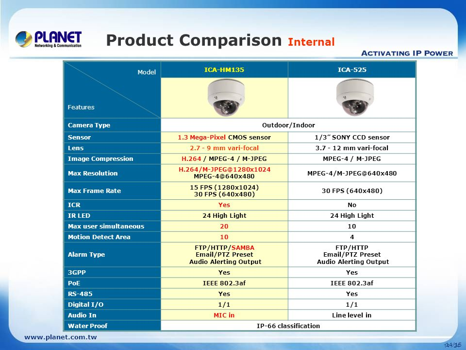 14/15 14 / 24 Product Comparison Internal Model Features ICA-HM135ICA-525 Camera TypeOutdoor/Indoor Sensor1.3 Mega-Pixel CMOS sensor1/3 SONY CCD sensor Lens mm vari-focal mm vari-focal Image CompressionH.264 / MPEG-4 / M-JPEGMPEG-4 / M-JPEG Max Resolution  Max Frame Rate 15 FPS (1280x1024) 30 FPS (640x480) ICRYesNo IR LED24 High Light Max user simultaneous2010 Motion Detect Area104 Alarm Type FTP/HTTP/SAMBA  /PTZ Preset Audio Alerting Output FTP/HTTP  /PTZ Preset Audio Alerting Output 3GPPYes PoEIEEE 802.3af RS-485Yes Digital I/O1/1 Audio InMIC inLine level in Water ProofIP-66 classification