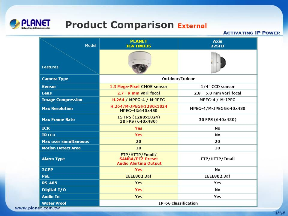 15/15 15 / 24 Product Comparison External Model Features PLANET ICA-HM135 Axis 225FD Camera TypeOutdoor/Indoor Sensor1.3 Mega-Pixel CMOS sensor1/4 CCD sensor Lens mm vari-focal2.8 – 5.8 mm vari-focal Image CompressionH.264 / MPEG-4 / M-JPEGMPEG-4 / M-JPEG Max Resolution  Max Frame Rate 15 FPS (1280x1024) 30 FPS (640x480) ICRYesNo IR LED YesNo Max user simultaneous20 Motion Detect Area10 Alarm Type FTP/HTTP/ / SAMBA/PTZ Preset Audio Alerting Output FTP/HTTP/ 3GPPYesNo PoEIEEE802.3af RS-485Yes Digital I/O YesNo Audio InYes Water ProofIP-66 classification