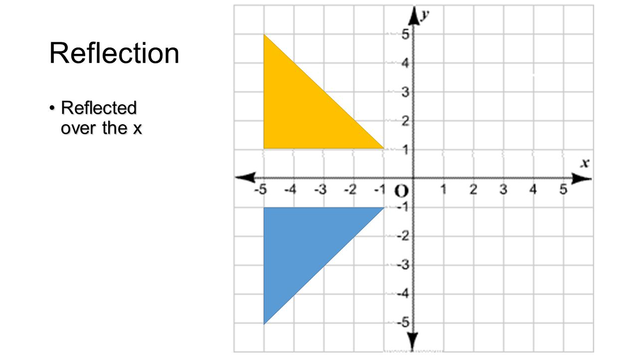Transformations on a Coordinate Plane ...
