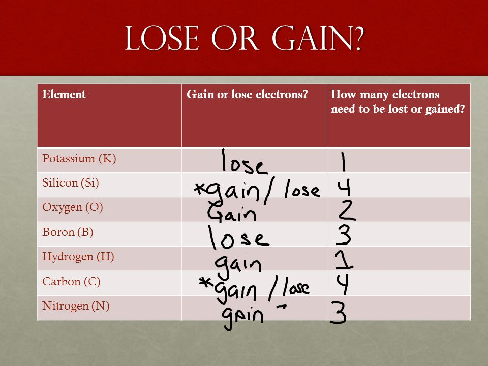 Lose or gain. ElementGain or lose electrons How many electrons need to be lost or gained.