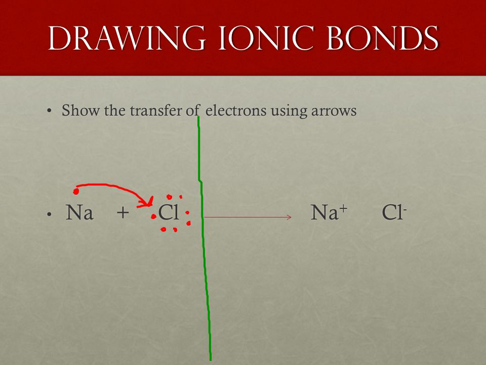 Drawing ionic bonds Show the transfer of electrons using arrowsShow the transfer of electrons using arrows Na + Cl Na + Cl - Na + Cl Na + Cl -