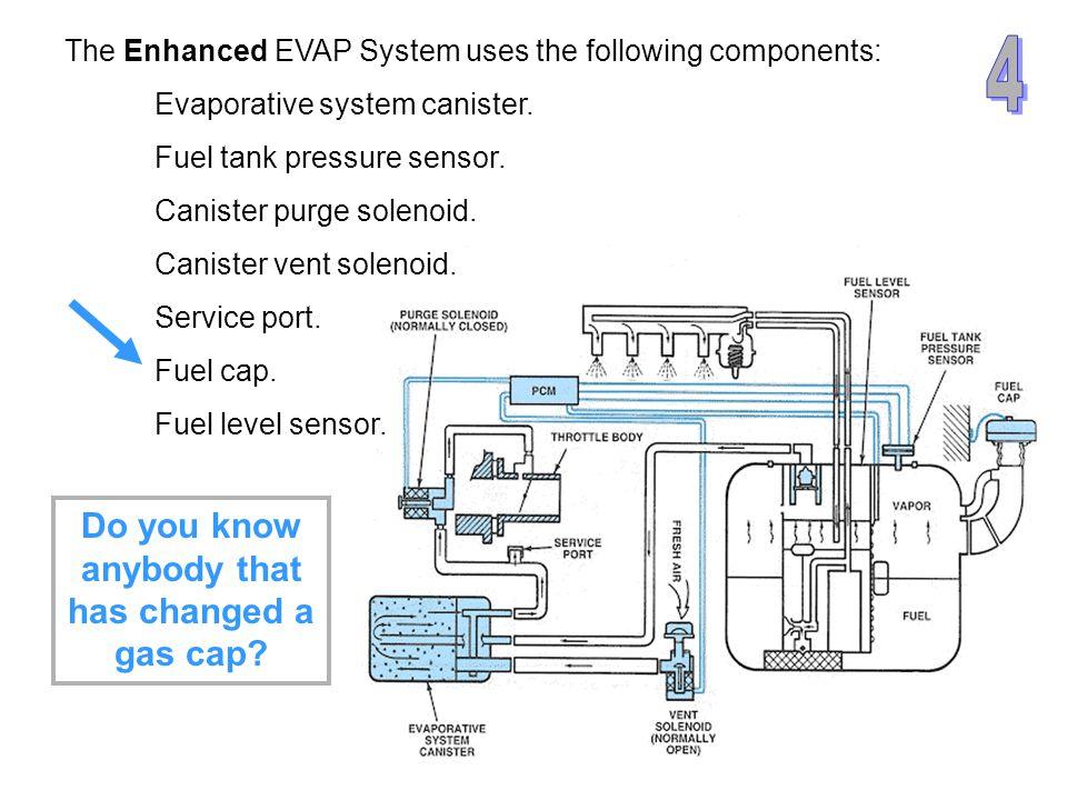 6525 EVAP Approved Enhanced EVAP Phase-in