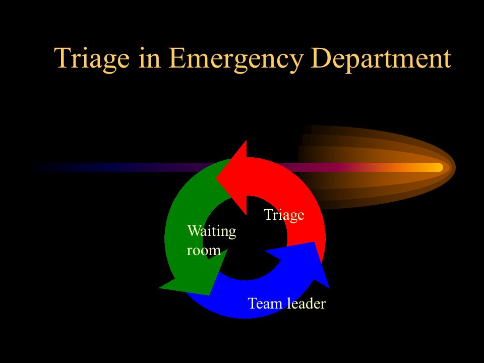 Triage in Emergency Department Triage Waiting room Team leader