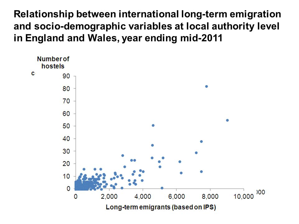Relationship between international long-term emigration and socio-demographic variables at local authority level in England and Wales, year ending mid-2011