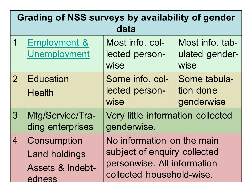 Grading of NSS surveys by availability of gender data 1Employment & Unemployment Most info.