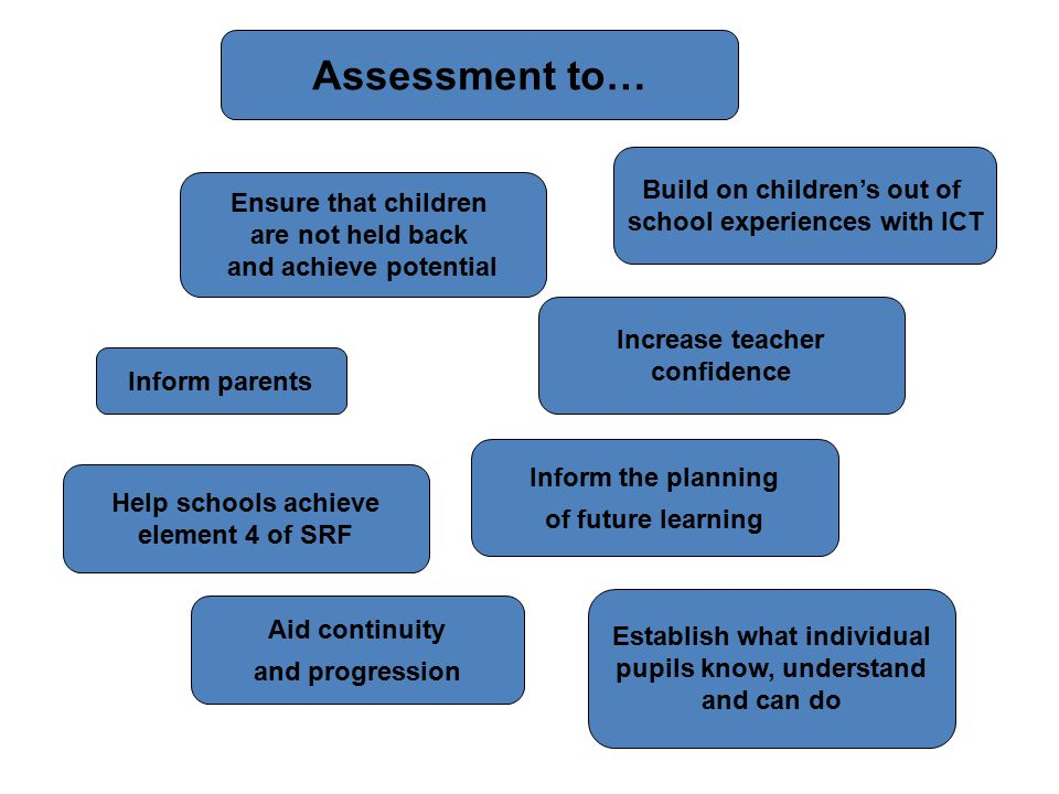 Ensure that children are not held back and achieve potential Build on children's out of school experiences with ICT Increase teacher confidence Help schools achieve element 4 of SRF Establish what individual pupils know, understand and can do Inform parents Aid continuity and progression Assessment to… Inform the planning of future learning