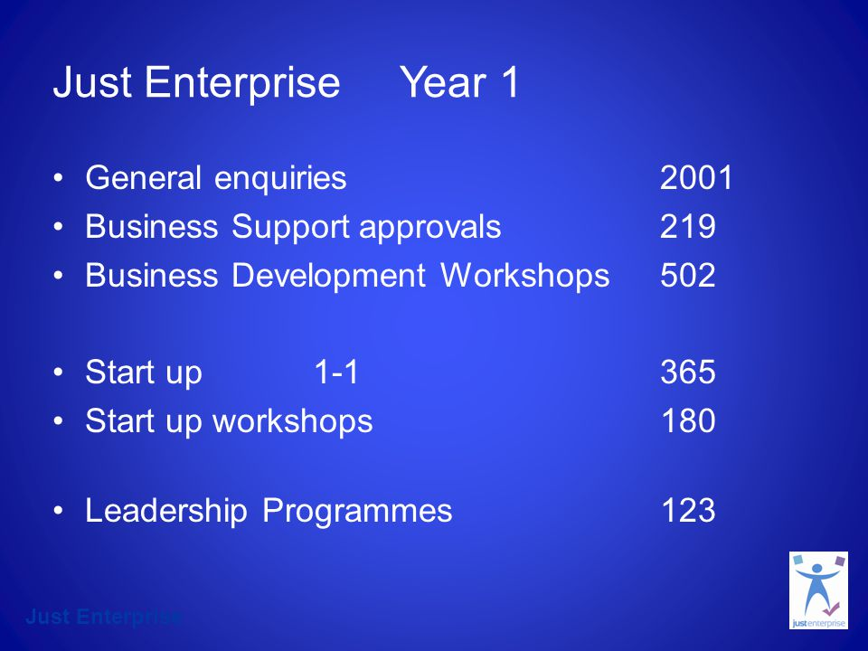 Just Enterprise Just EnterpriseYear 1 General enquiries2001 Business Support approvals219 Business Development Workshops502 Start up Start up workshops180 Leadership Programmes123