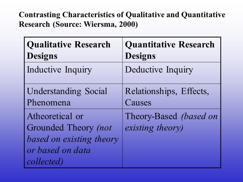 Contrasting Characteristics of Qualitative and Quantitative Research (Source: Wiersma, 2000) Qualitative Research Designs Quantitative Research Designs Inductive InquiryDeductive Inquiry Understanding Social Phenomena Relationships, Effects, Causes Atheoretical or Grounded Theory (not based on existing theory or based on data collected) Theory-Based (based on existing theory)