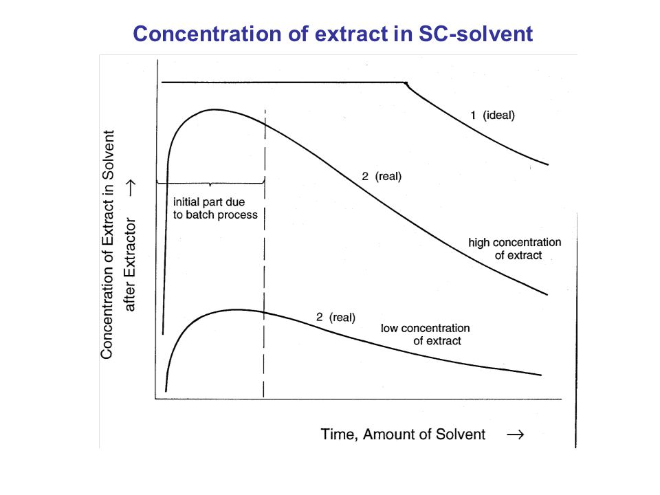 Folie 10 Concentration of extract in SC-solvent
