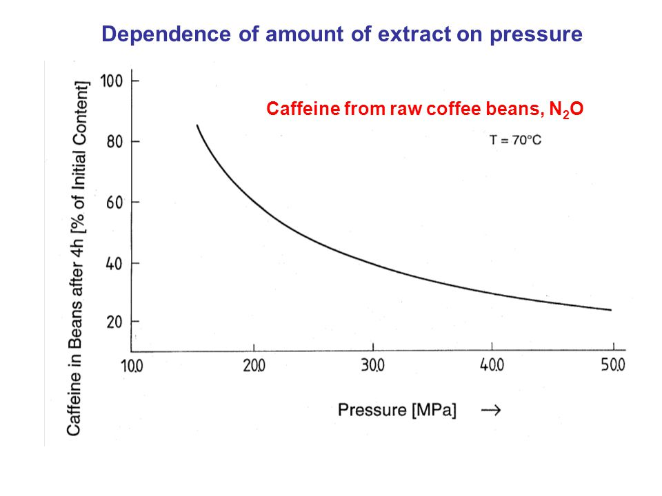Caffeine from raw coffee beans, N 2 O Dependence of amount of extract on pressure