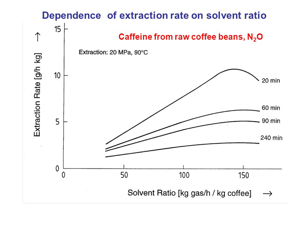 Caffeine from raw coffee beans, N 2 O Dependence of extraction rate on solvent ratio