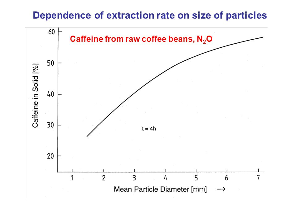 Caffeine from raw coffee beans, N 2 O Dependence of extraction rate on size of particles