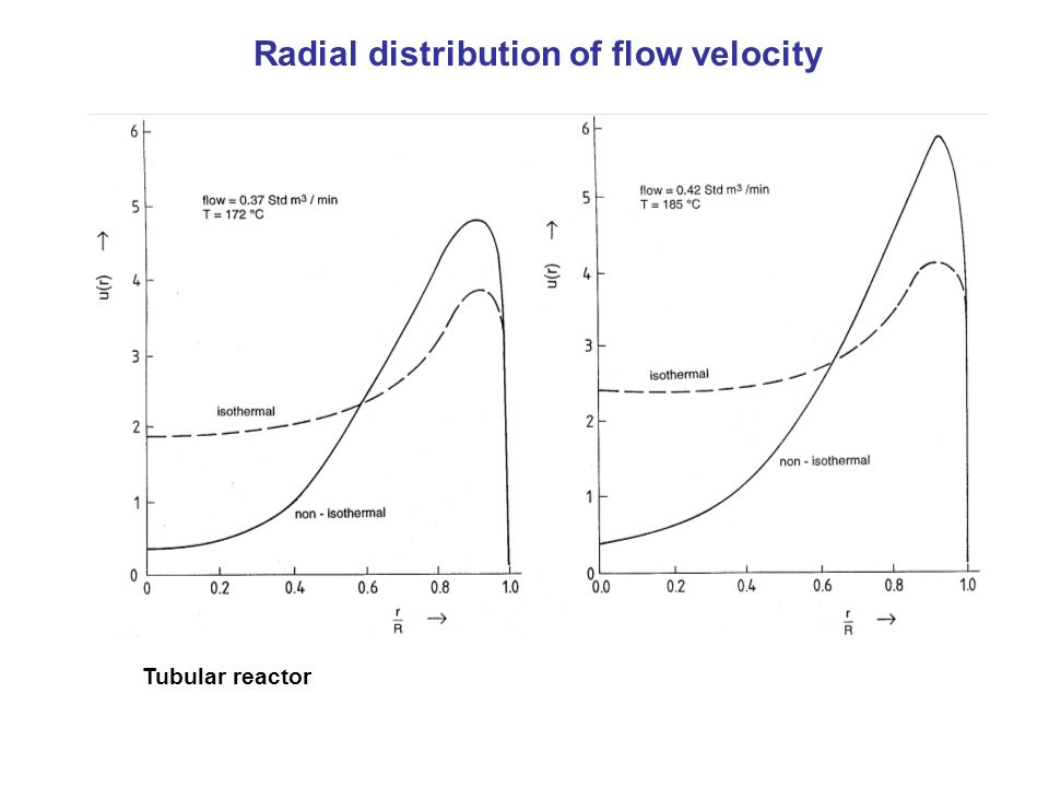 Tubular reactor Radial distribution of flow velocity