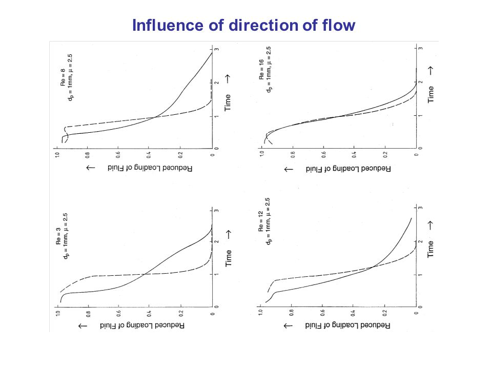 Influence of direction of flow