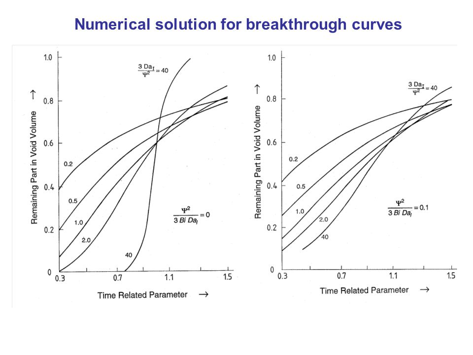 Numerical solution for breakthrough curves