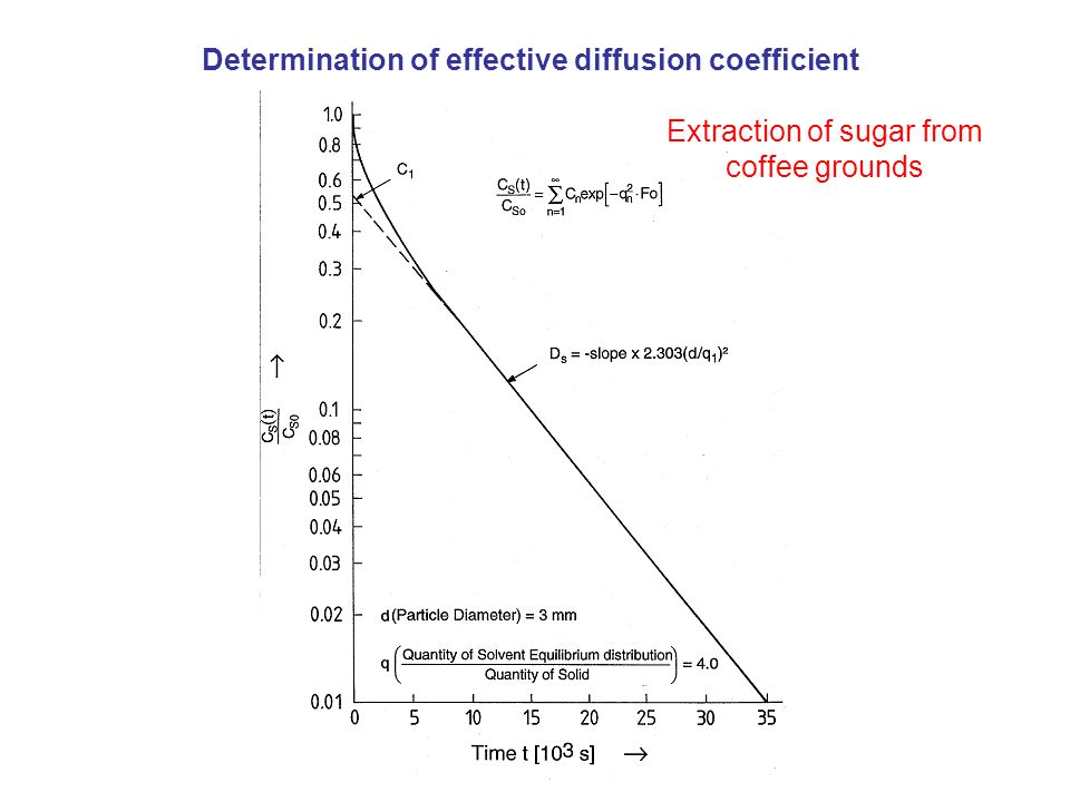 Determination of effective diffusion coefficient Extraction of sugar from coffee grounds