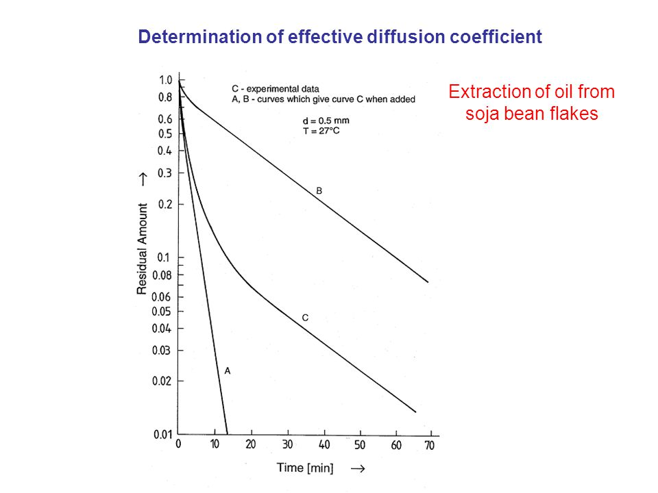 Extraction of oil from soja bean flakes Determination of effective diffusion coefficient