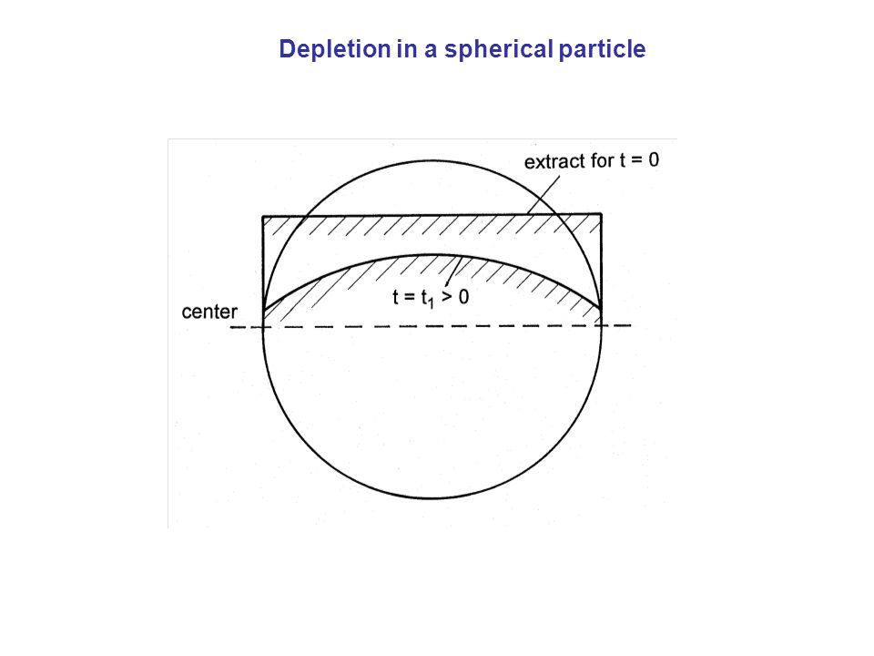 Depletion in a spherical particle