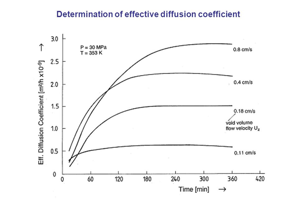 Determination of effective diffusion coefficient